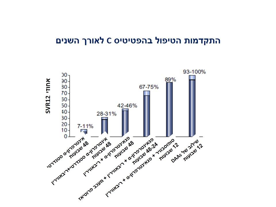 %d7%98%d7%91%d7%9c%d7%94-1-%d7%9e%d7%97%d7%9c%d7%95%d7%aa-%d7%9b%d7%91%d7%93-%d7%96%d7%99%d7%95-%d7%91%d7%9f-%d7%90%d7%a8%d7%99